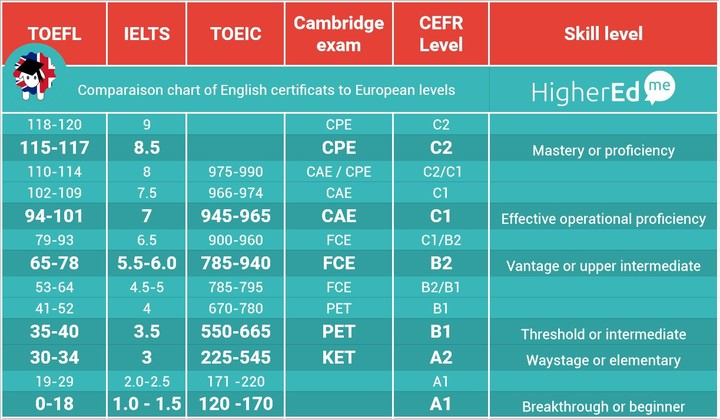 English certificates comparison chart